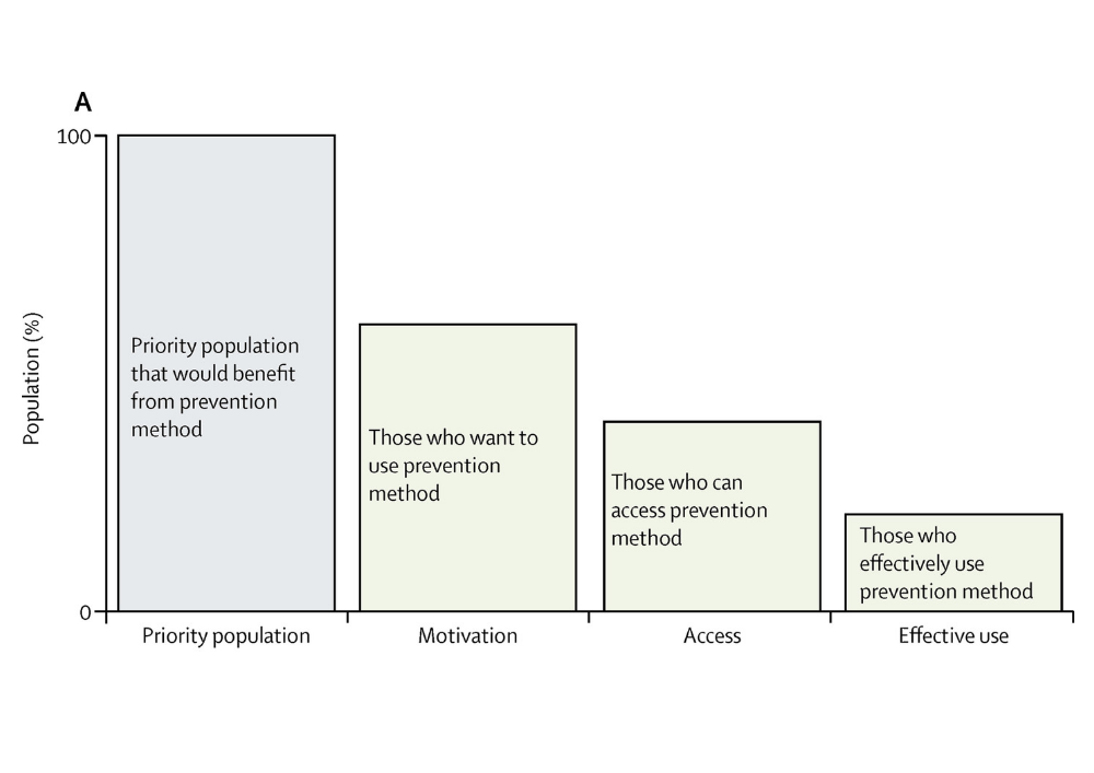 prevention cascade