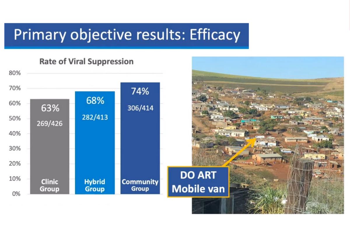 Slide della presentazione di Ruanne Barnabas a CROI 2020.