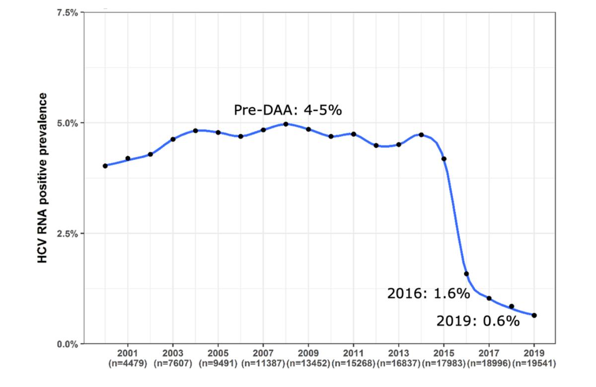 График из презентации доктора Кас Исфординк, показывающий снижение пораженности населения инфекцией.