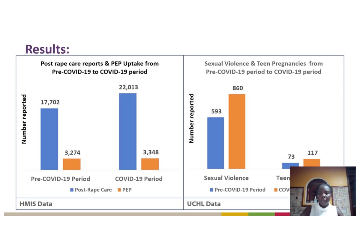 Gráficos da apresentação de Rose Apondi na IAS 2021.