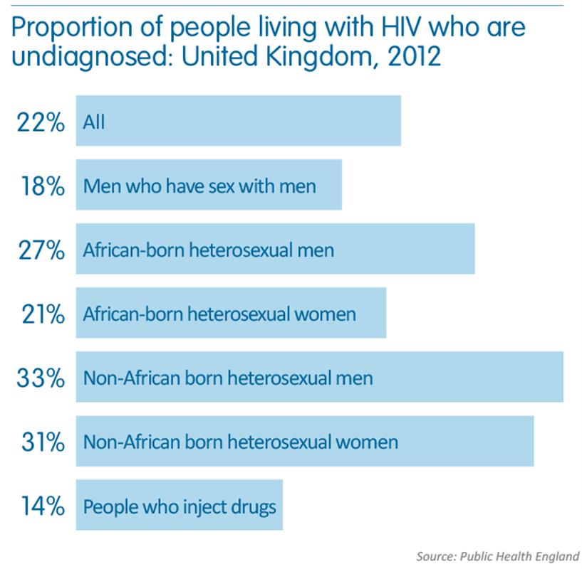 Heterosexuals living with hiv