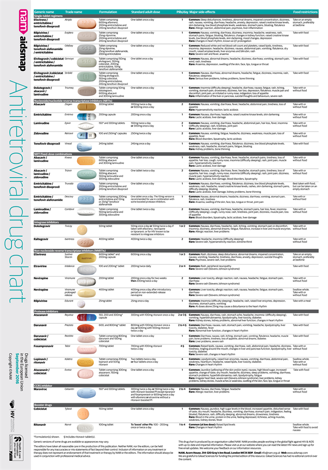 Hiv aids information antiretroviral drugs chart