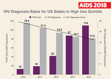 Hiv/aids sexually transmitted infections chart