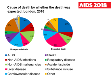Hiv Aids Information Three Quarters Of Deaths Of People With