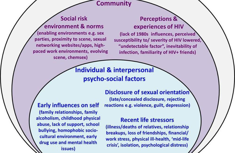HIV Dating sites sa